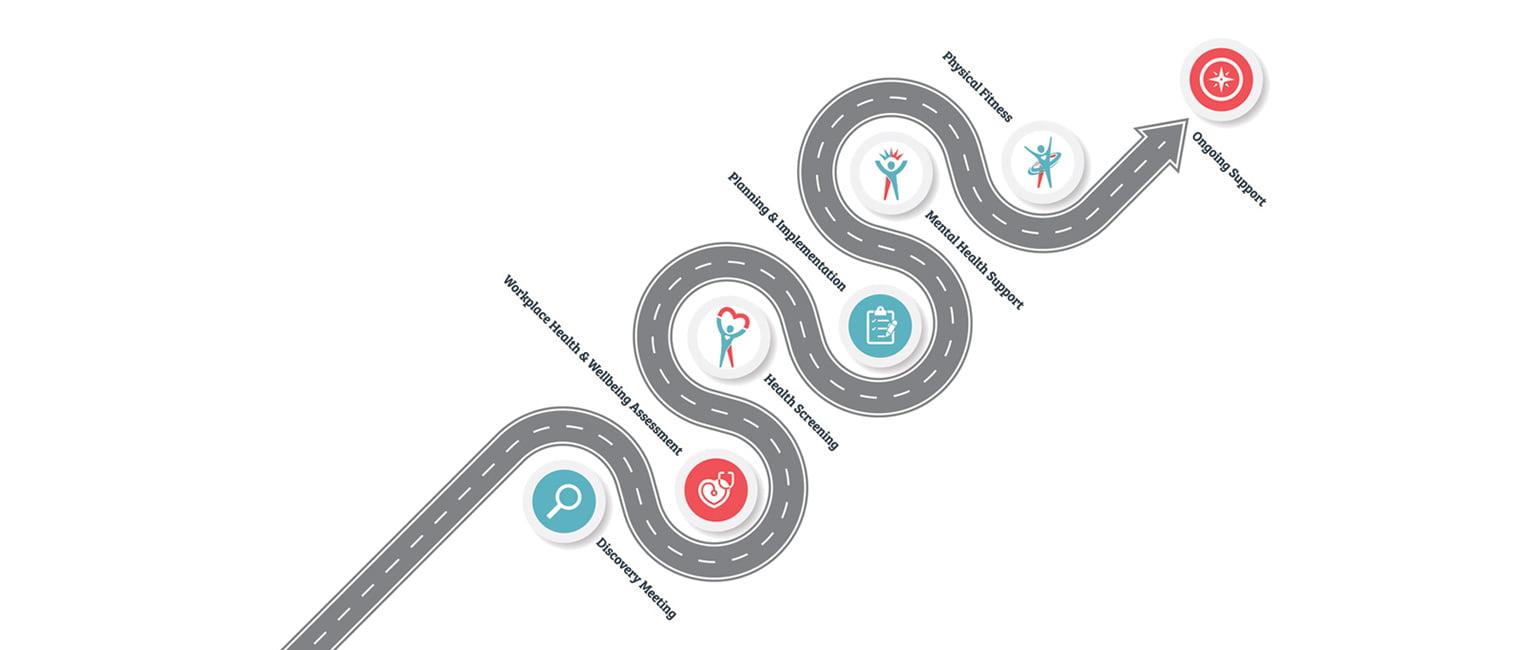 CHF roadmap